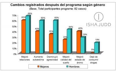 Resultados de la práctica del Sistema ISHA en 4 cárceles de Chile